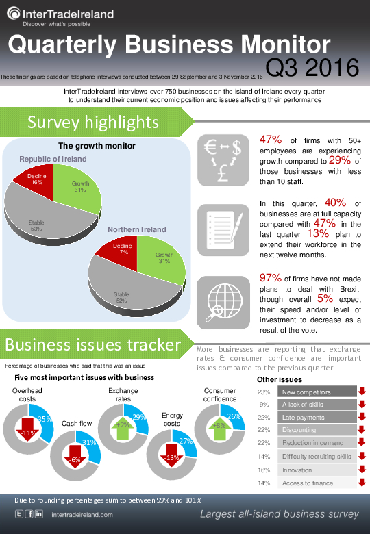 Business Monitor Infographic 2016 Q3
