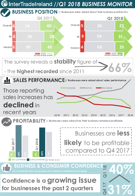Business Monitor Survey 2018 Q1 1