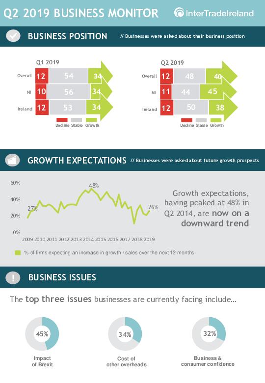 ITI Q2 2019 infographic