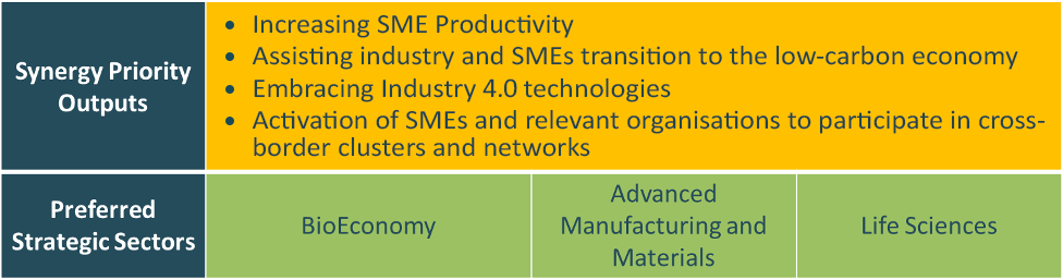 Table highlighting Synergy Priority Outputs, which are to increase SME productivity, assist industry and SMEs transition to the low-carbon economy, embrace Industry 4.0 technologies and activation of SMEs and relevant organisations to participate in cross-border clusters and networks. Table also indicates Preferred Strategic Sectors: BioEconomy, advanced manufacturing and materials and life sciences.
