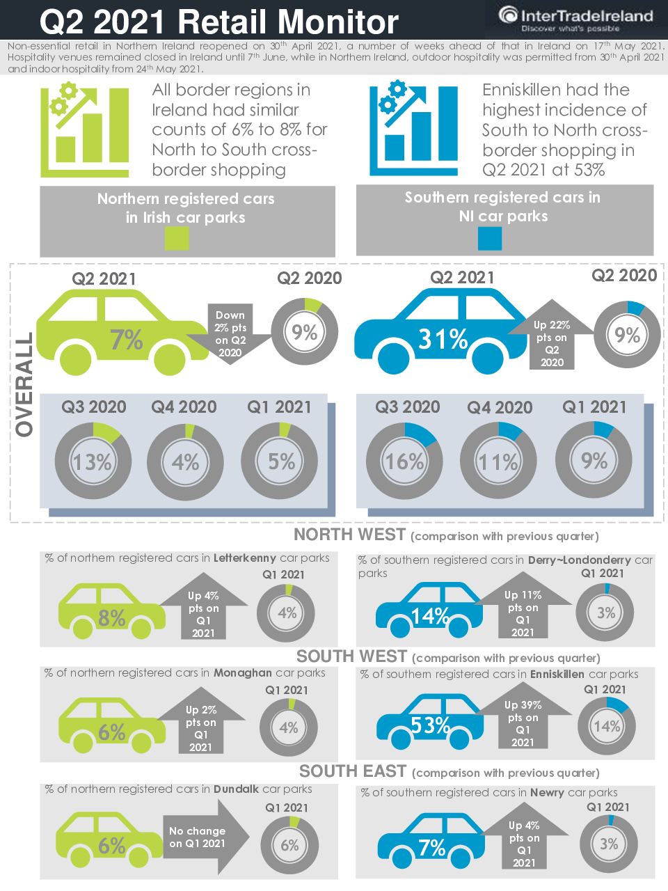 ITI Retail Monitor Q2 2021 Infographic 28 June 21
